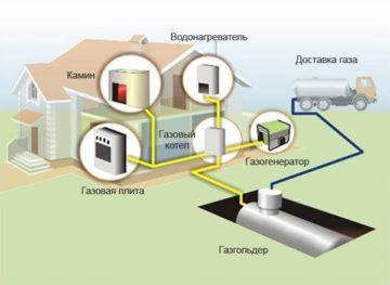 Отопление частного дома газом