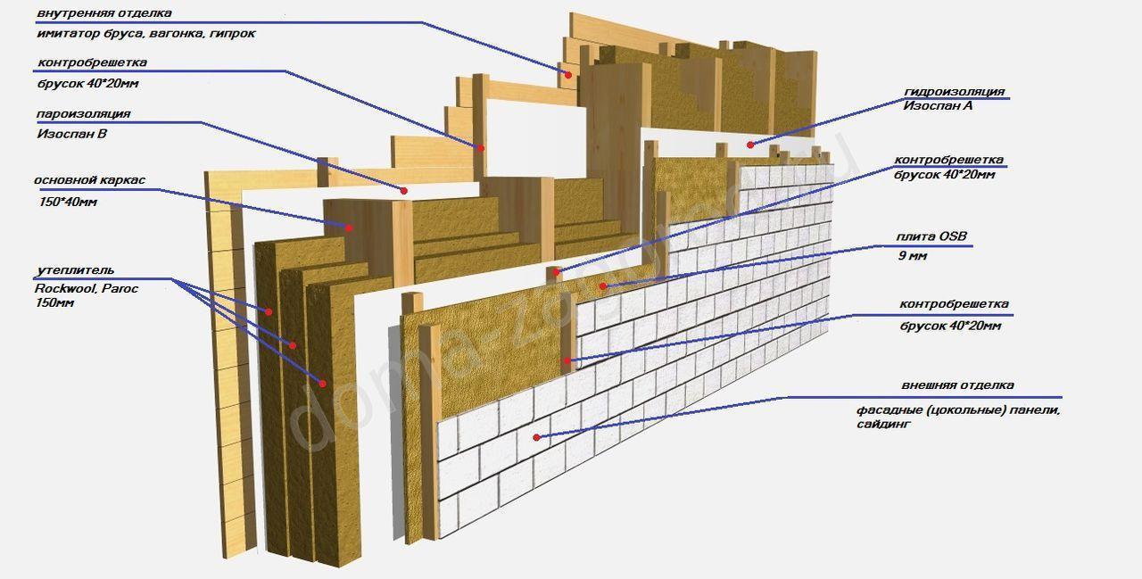 Толщина стен каркасного дома