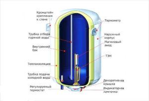 Из чего состоит накопительный водонагреватель